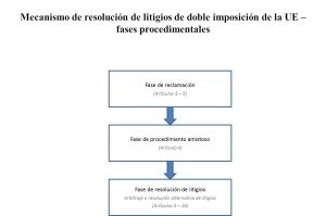 fases-procedimientales
